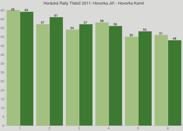 Horácká Rally Třebíč 2011: Hovorka Jiří - Hovorka Kamil