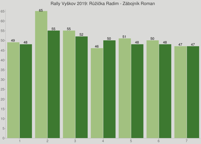 Rally Vyškov 2019: Růžička Radim - Zábojník Roman