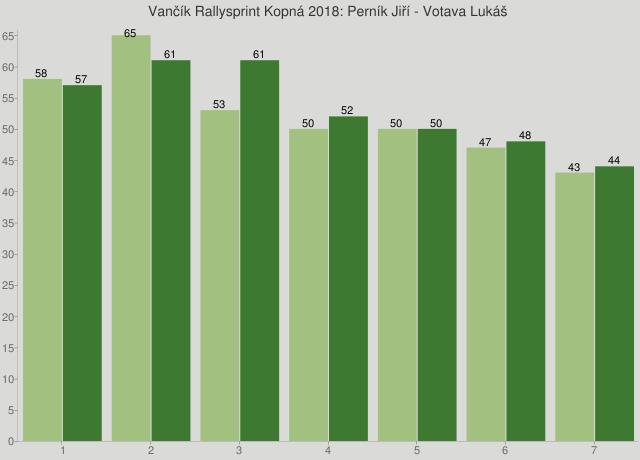 Vančík Rallysprint Kopná 2018: Perník Jiří - Votava Lukáš