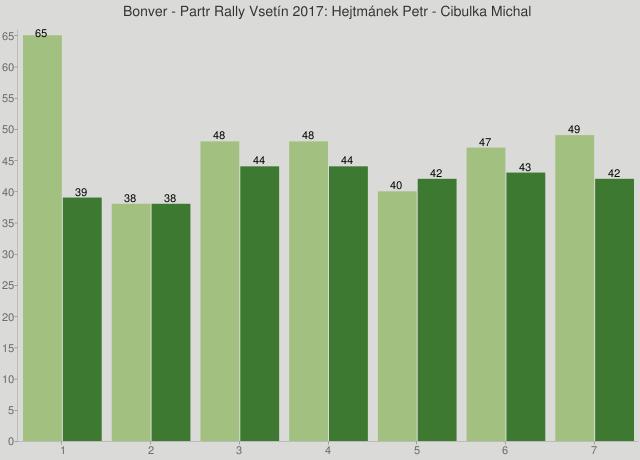 Bonver - Partr Rally Vsetín 2017: Hejtmánek Petr - Cibulka Michal