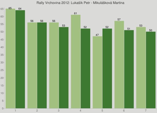 Rally Vrchovina 2012: Lukašík Petr - Mikulášková Martina