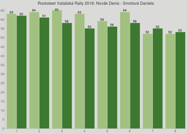 Rocksteel Valašská Rally 2016: Novák Denis - Smolová Daniela