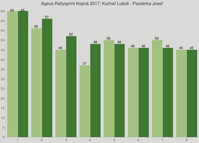 Ageus Rallysprint Kopná 2017: Kuchař Luboš - Pazderka Josef
