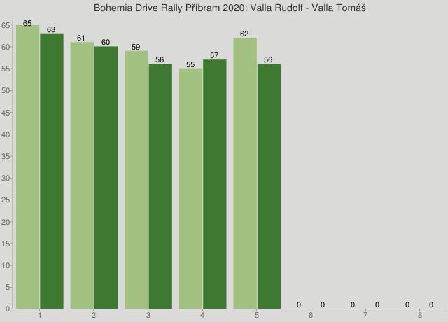 Bohemia Drive Rally Příbram 2020: Valla Rudolf - Valla Tomáš