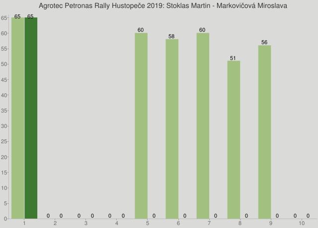Agrotec Petronas Rally Hustopeče 2019: Stoklas Martin - Markovičová Miroslava