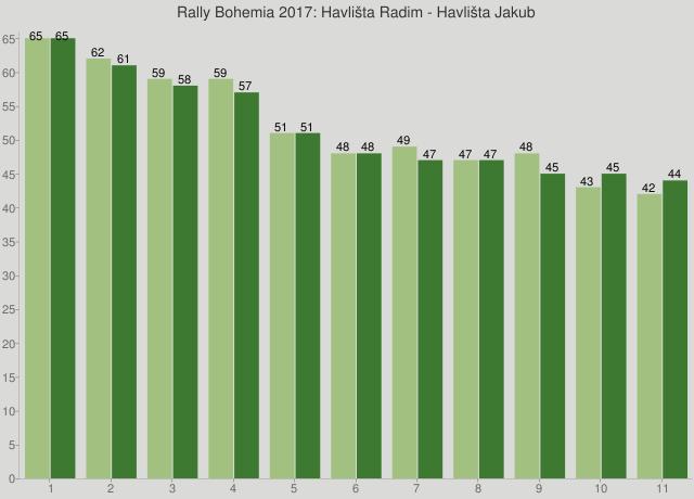 Rally Bohemia 2017: Havlišta Radim - Havlišta Jakub