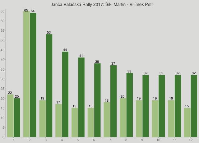 Janča Valašská Rally 2017: Šikl Martin - Vilímek Petr