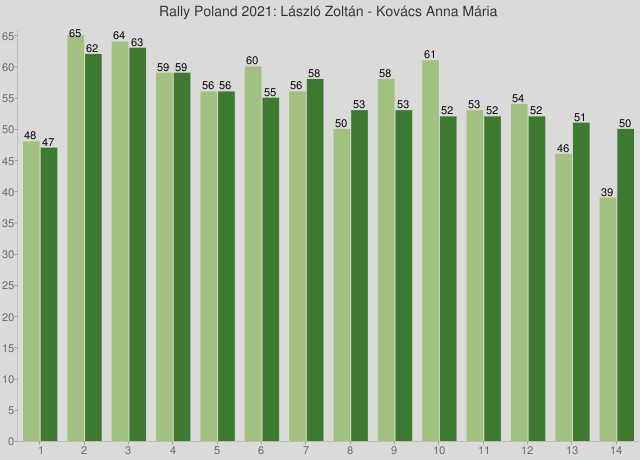 Rally Poland 2021: László Zoltán - Kovács Anna Mária