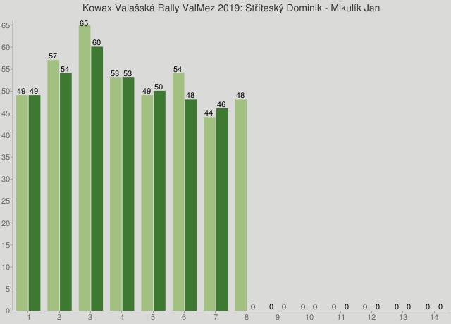 Kowax Valašská Rally ValMez 2019: Stříteský Dominik - Mikulík Jan