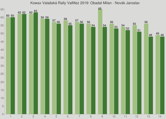 Kowax Valašská Rally ValMez 2019: Obadal Milan - Novák Jaroslav