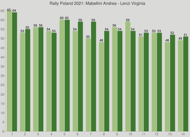 Rally Poland 2021: Mabellini Andrea - Lenzi Virginia
