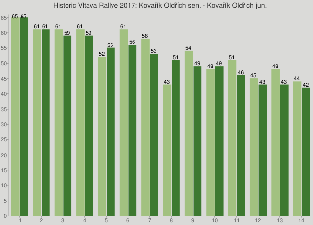 Historic Vltava Rallye 2017: Kovařík Oldřích sen. - Kovařík Oldřich jun.
