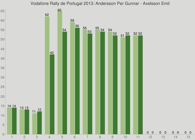 Vodafone Rally de Portugal 2013: Andersson Per Gunnar - Axelsson Emil