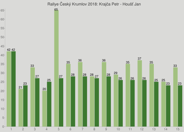 Rallye Český Krumlov 2018: Krajča Petr - Houšť Jan