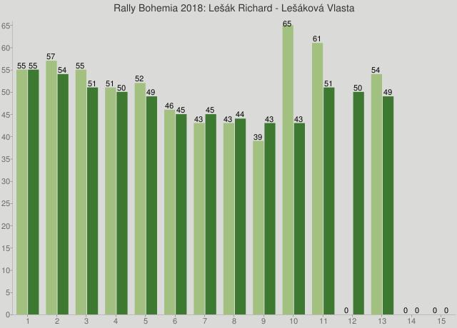 Rally Bohemia 2018: Lešák Richard - Lešáková Vlasta