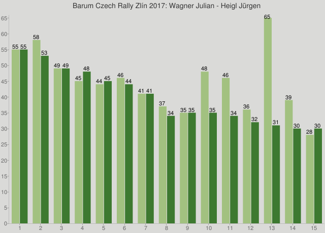 Barum Czech Rally Zlín 2017: Wagner Julian - Heigl Jürgen