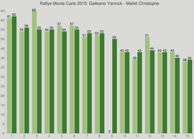 Rallye Monte Carlo 2015: Galleano Yannick - Mallet Christophe