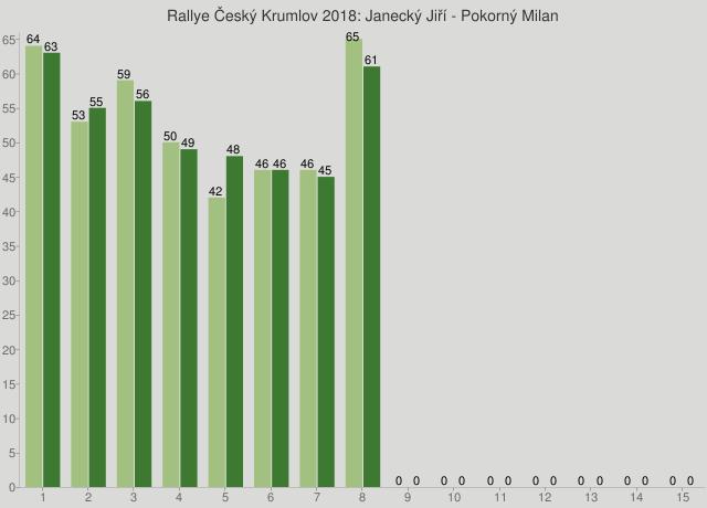 Rallye Český Krumlov 2018: Janecký Jiří - Pokorný Milan