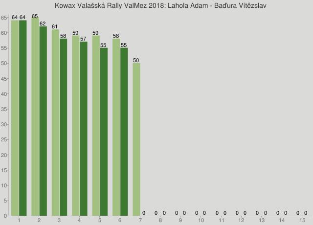 Kowax Valašská Rally ValMez 2018: Lahola Adam - Baďura Vítězslav