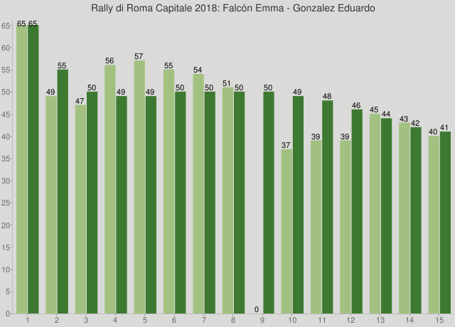 Rally di Roma Capitale 2018: Falcón Emma - Gonzalez Eduardo
