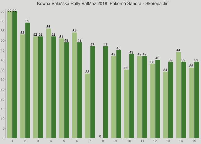Kowax Valašská Rally ValMez 2018: Pokorná Sandra - Skořepa Jiří