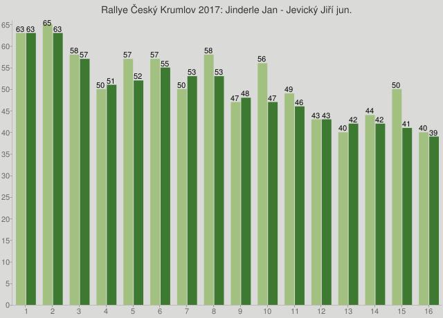 Rallye Český Krumlov 2017: Jinderle Jan - Jevický Jiří jun.