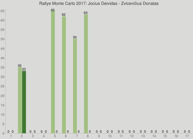 Rallye Monte Carlo 2017: Jocius Deividas - Zvicevičius Donatas