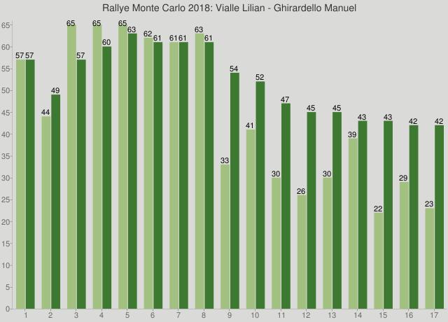 Rallye Monte Carlo 2018: Vialle Lilian - Ghirardello Manuel
