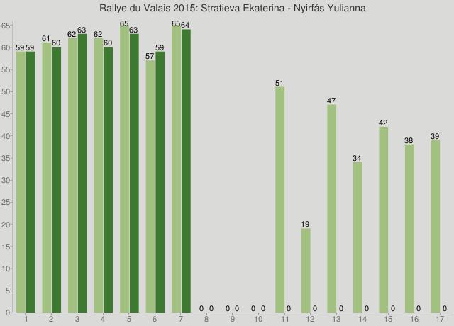 Rallye du Valais 2015: Stratieva Ekaterina - Nyirfás Yulianna