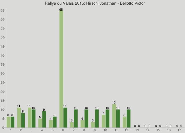 Rallye du Valais 2015: Hirschi Jonathan - Bellotto Victor