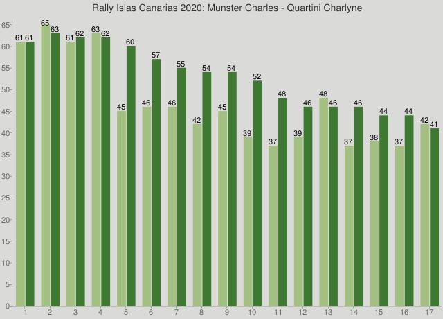 Rally Islas Canarias 2020: Munster Charles - Quartini Charlyne