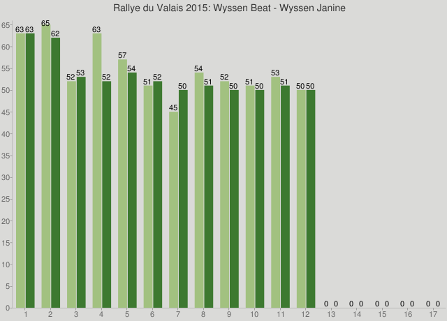 Rallye du Valais 2015: Wyssen Beat - Wyssen Janine