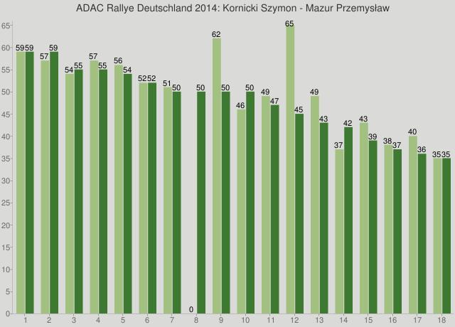 ADAC Rallye Deutschland 2014: Kornicki Szymon - Mazur Przemysław