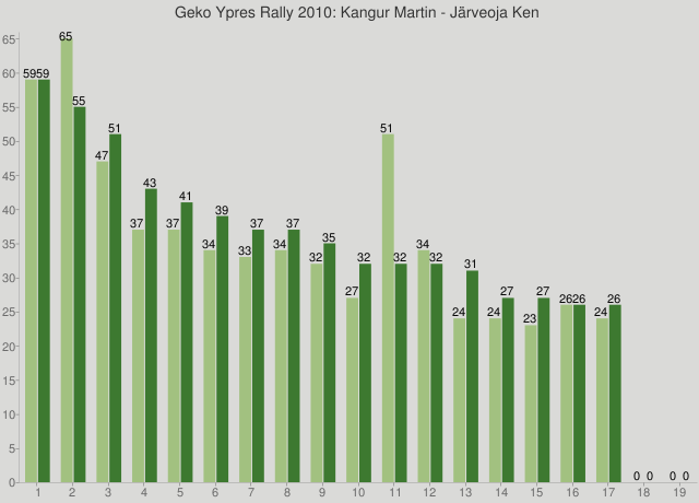 Geko Ypres Rally 2010: Kangur Martin - Järveoja Ken