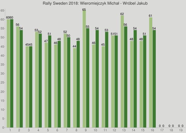 Rally Sweden 2018: Wieromiejczyk Michał - Wróbel Jakub