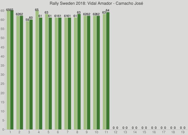 Rally Sweden 2018: Vidal Amador - Camacho José