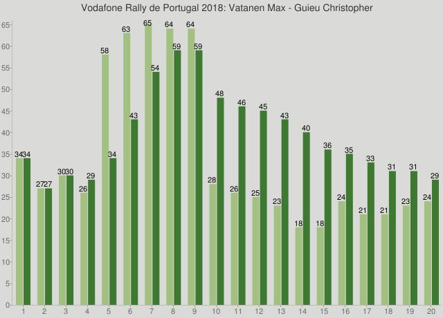Vodafone Rally de Portugal 2018: Vatanen Max - Guieu Christopher
