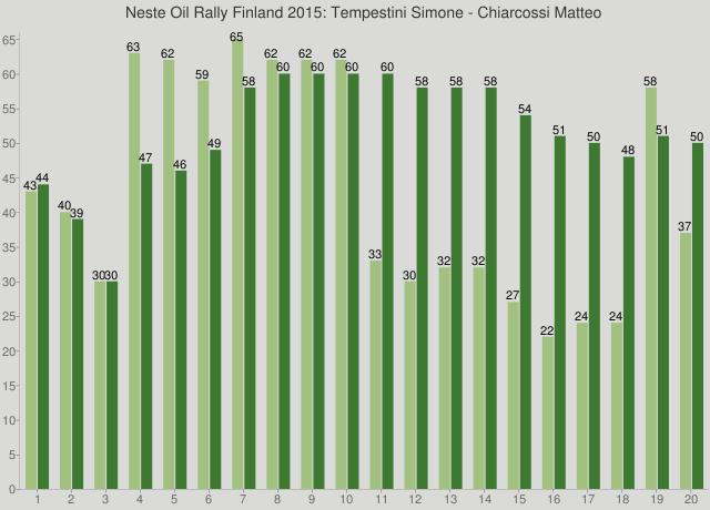 Neste Oil Rally Finland 2015: Tempestini Simone - Chiarcossi Matteo