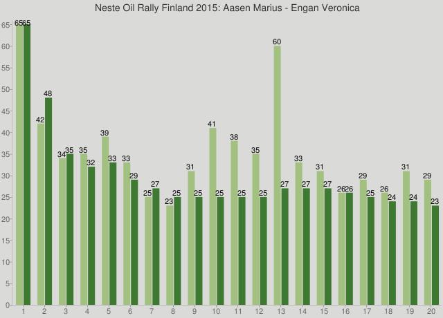Neste Oil Rally Finland 2015: Aasen Marius - Engan Veronica