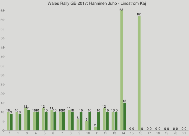 Wales Rally GB 2017: Hänninen Juho - Lindström Kaj