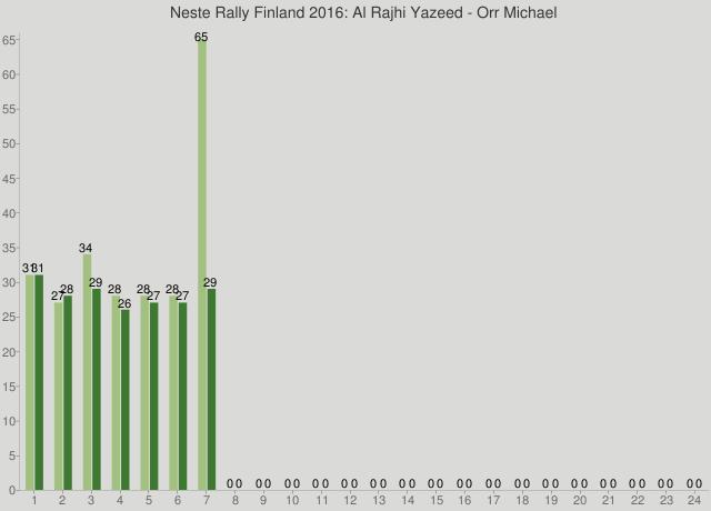 Neste Rally Finland 2016: Al Rajhi Yazeed - Orr Michael