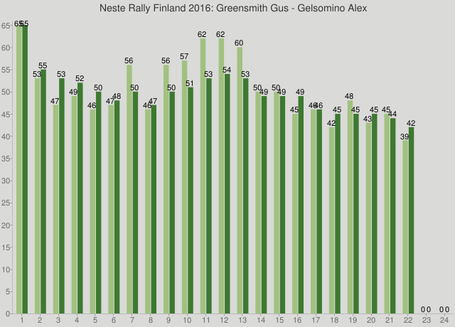 Neste Rally Finland 2016: Greensmith Gus - Gelsomino Alex