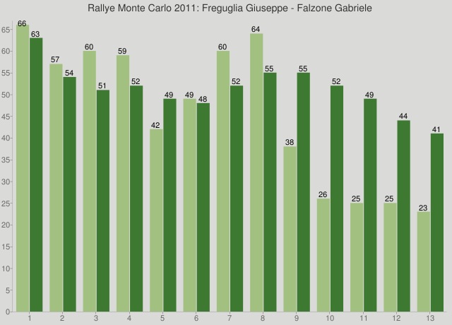 Rallye Monte Carlo 2011: Freguglia Giuseppe - Falzone Gabriele