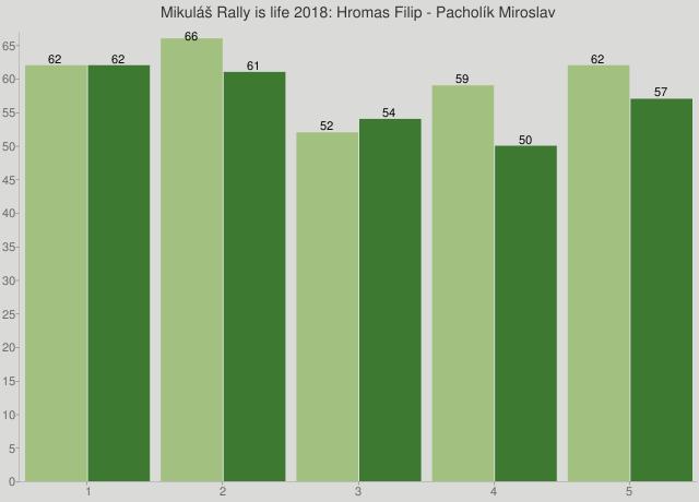 Mikuláš Rally is life 2018: Hromas Filip - Pacholík Miroslav