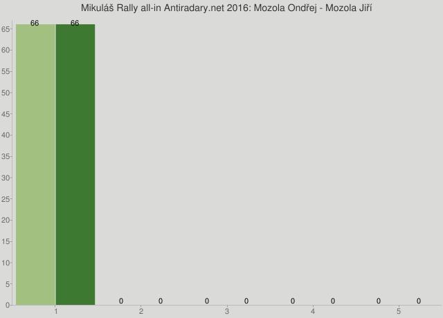 Mikuláš Rally all-in Antiradary.net 2016: Mozola Ondřej - Mozola Jiří