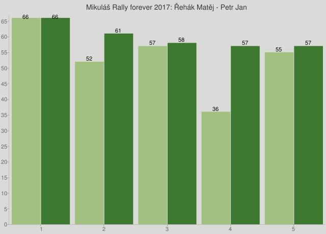 Mikuláš Rally forever 2017: Řehák Matěj - Petr Jan