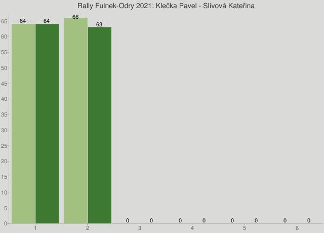 Rally Fulnek-Odry 2021: Klečka Pavel - Slívová Kateřina
