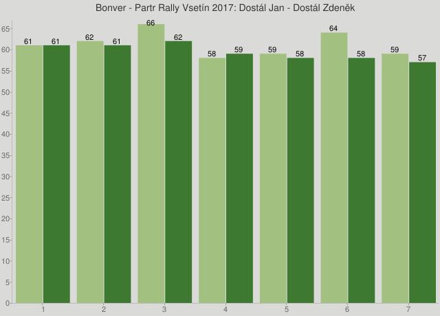 Bonver - Partr Rally Vsetín 2017: Dostál Jan - Dostál Zdeněk