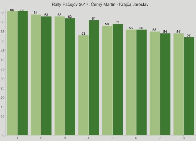 Rally Pačejov 2017: Černý Martin - Krajča Jaroslav
