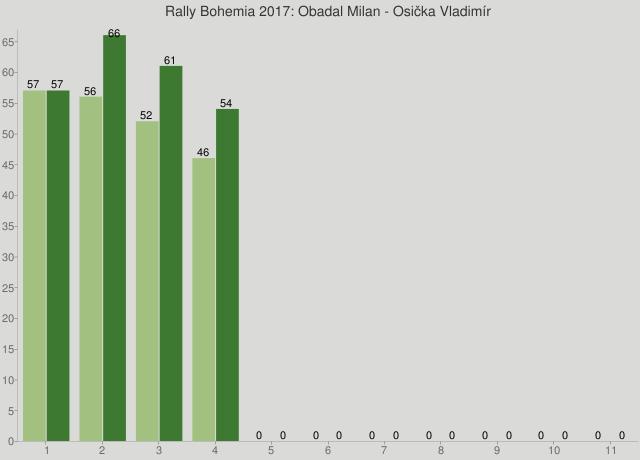 Rally Bohemia 2017: Obadal Milan - Osička Vladimír